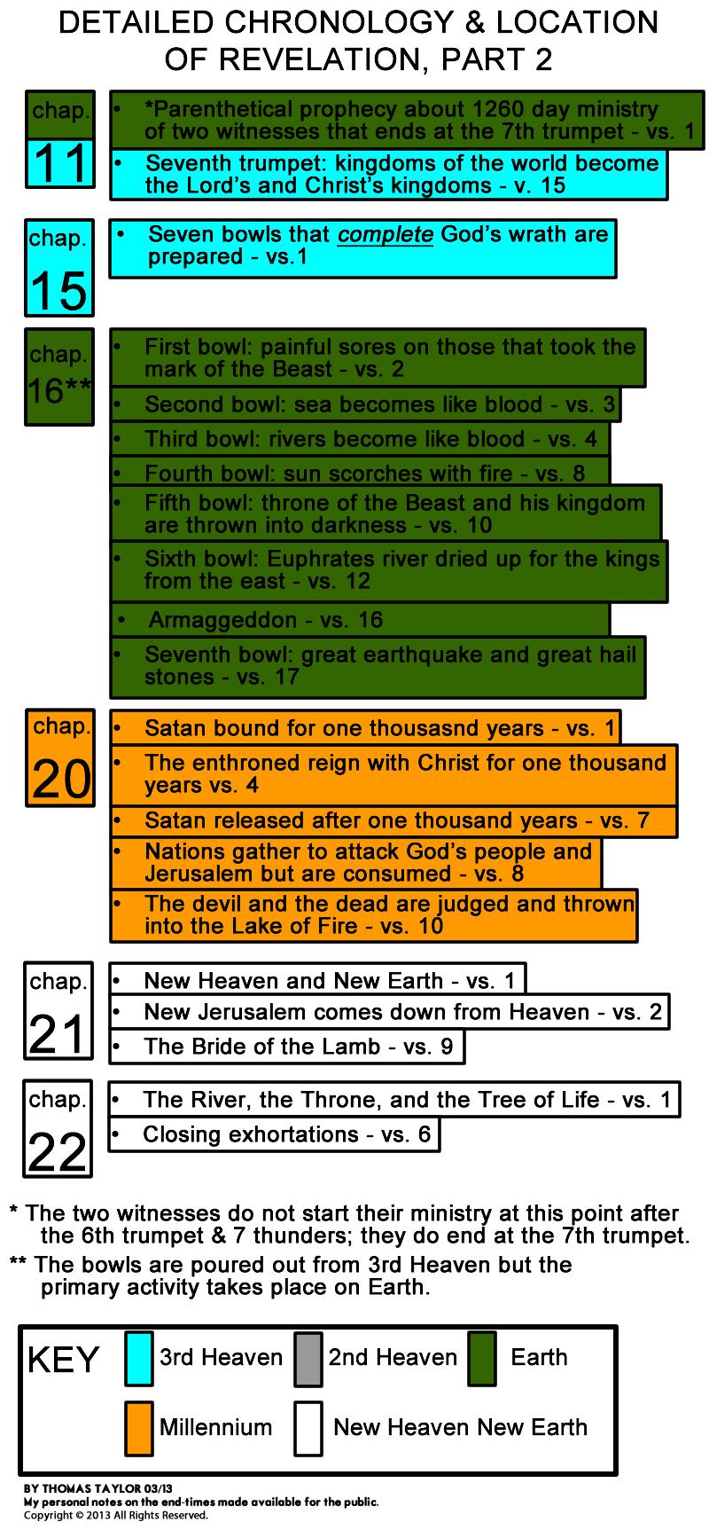 DETAILED CHRONOLOGY OF REVELATION PART 2